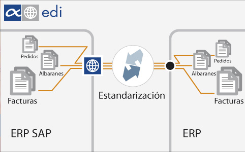 Módulo AX edi para SAP Business One