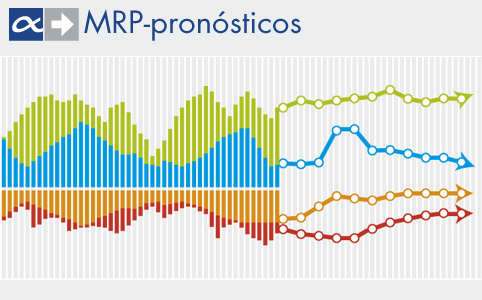 MRP pronósticos para SAP Business One